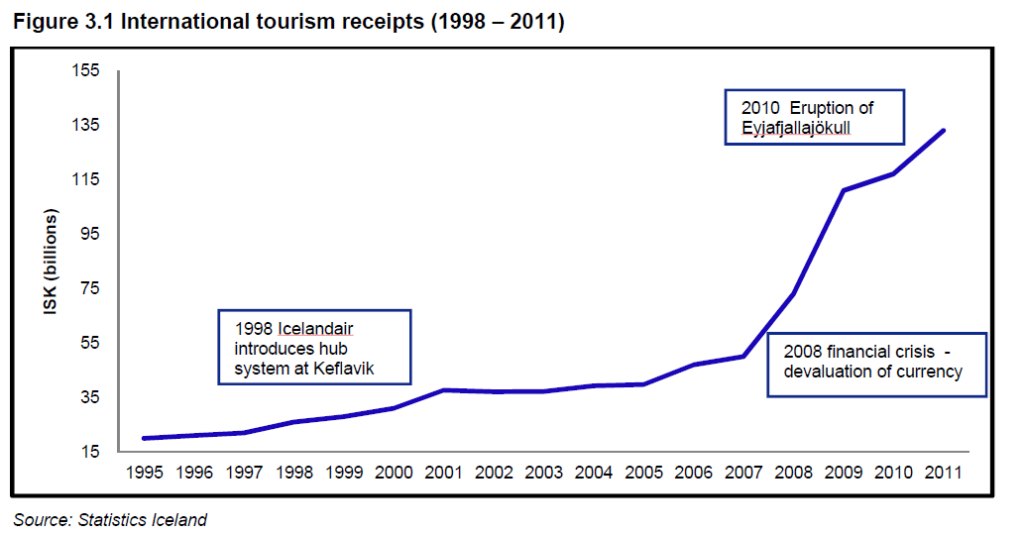czy warto prowadzić biznes na Islandii turystyka
