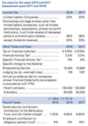 Realia pracy na Islandii podatki